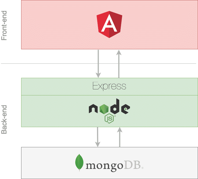 Angular 6 — MEAN Stack Crash Course — Part 3: Connecting Front-end