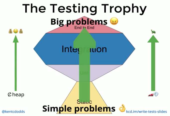 Lean Testing or Why Unit Tests are Worse than You Think