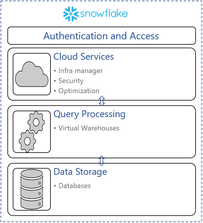 Why Snowflake DB is exciting! - Topical Synopsis - Medium