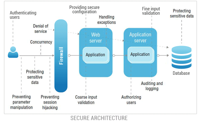 Security In Software Development And Infrastructure System Design By Edwin Tunggawan Cermati Tech Medium