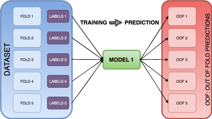 A diagram representing a dataset split to 5 folds cross-validation fed to a neural networks model that predicts the out of folds predictions