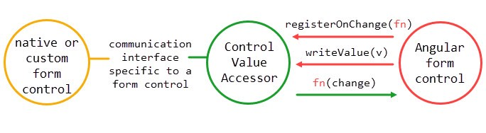Never again be confused when implementing ControlValueAccessor in