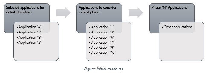 Few thoughts on cloud migration readiness assessment- part 2
