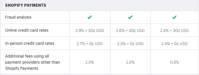 Shopify's additional fees