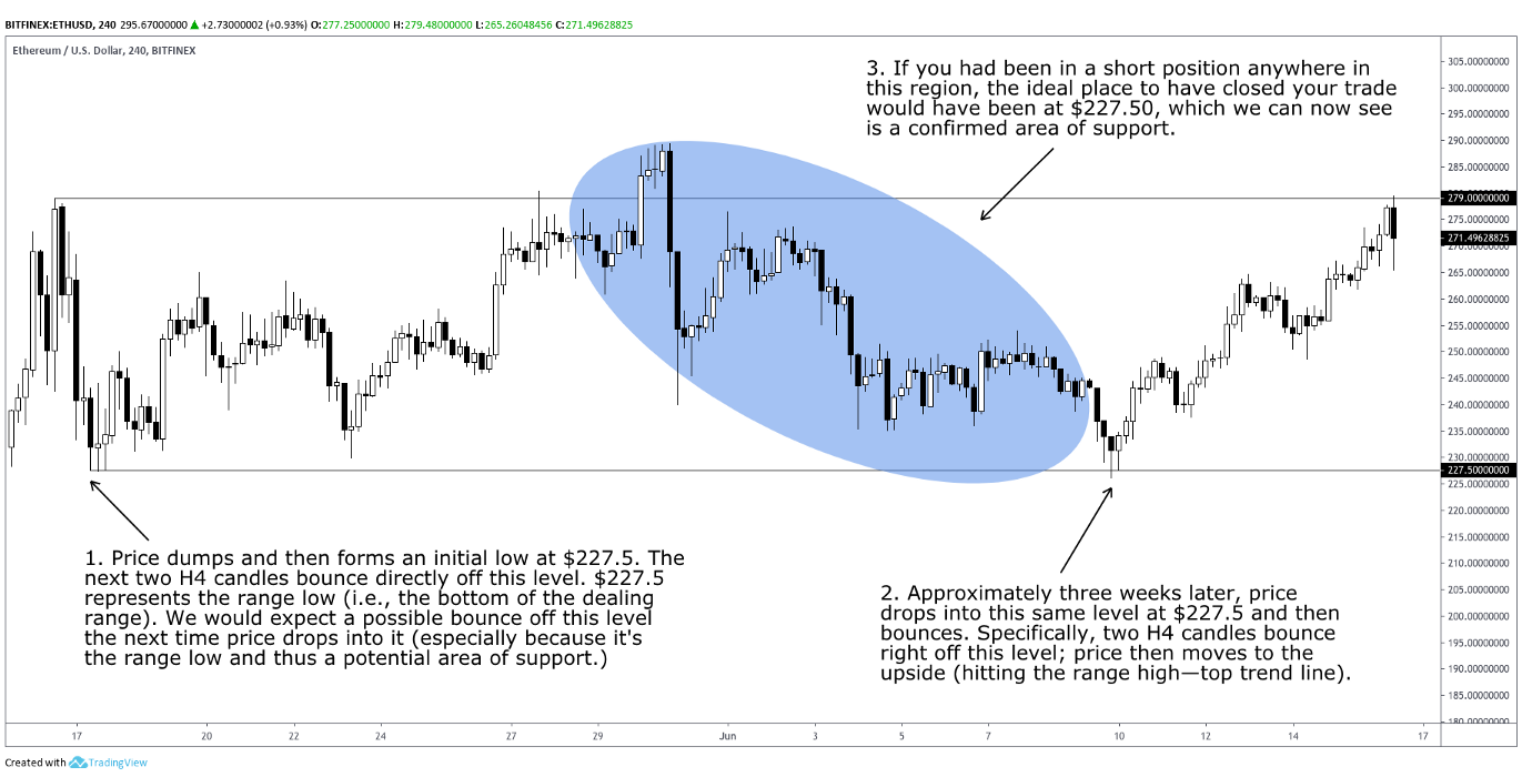 How to Trade Crypto Successfully: Strategies For High-Probability