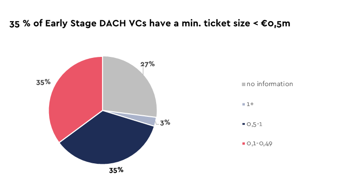 Chart: 35% of Early Stage DACH VCs have a minimum ticket size of under 0,5m EUR
