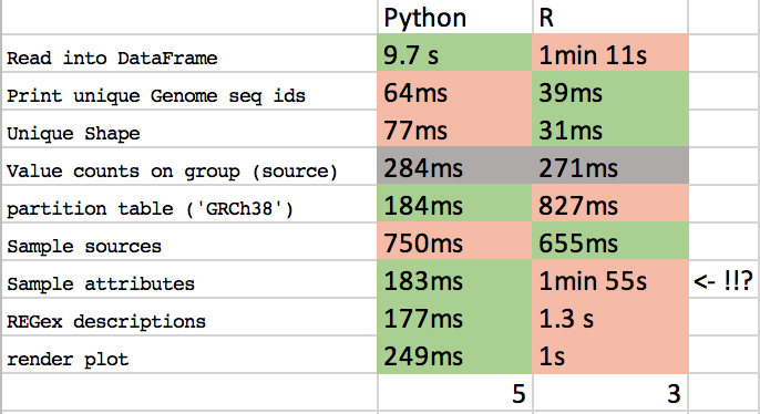 Python vs (and) R for Data Science - Noteworthy - The