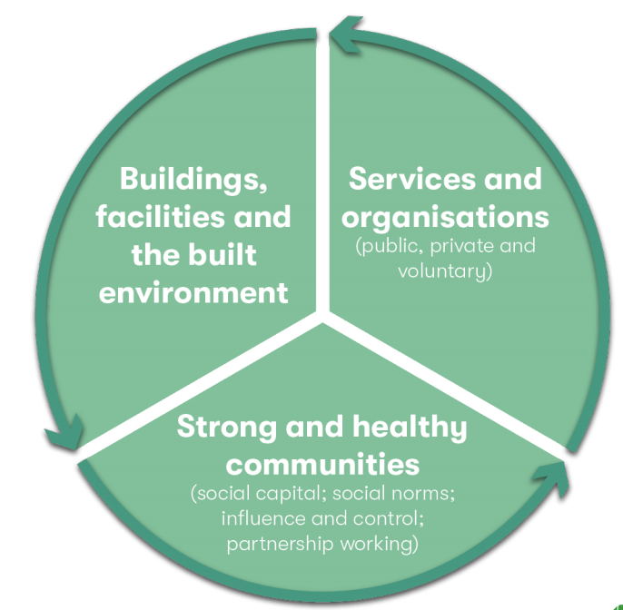 A green and white pie chart breaking down social infrastructure into buildings, services and strong and healthy communities