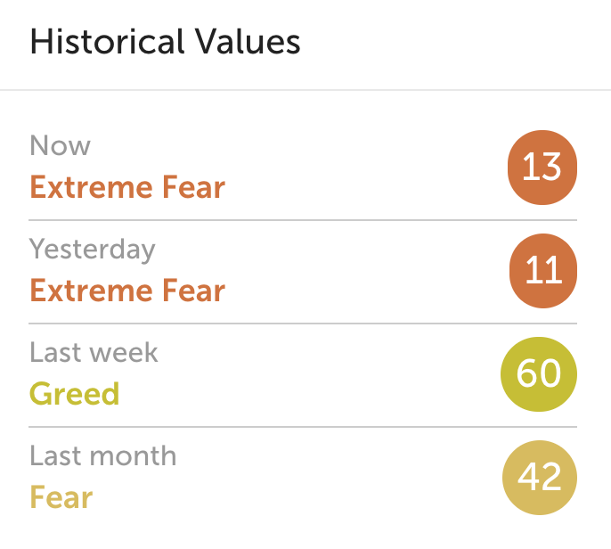 How to Use the Fear & Greed Index to Predict Increases in