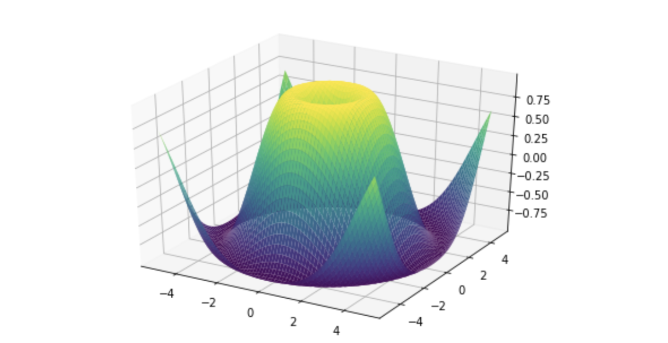 Beginner's Guide to NumPy