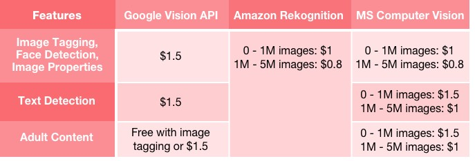 Comparison of Image Recognition APIs on food images
