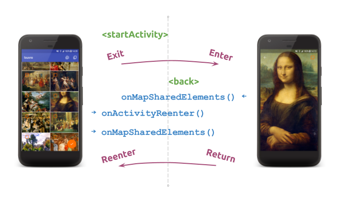 """Dynamic"""" Shared Element Transition: How to hold a common gallery flow"""