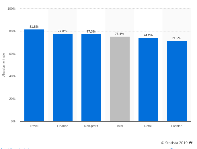 Cart Abandonment Rate by Industry. Source: Statista