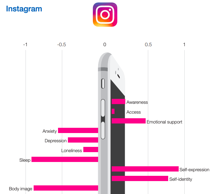 Chart showing the negatives and positives of using Instagram