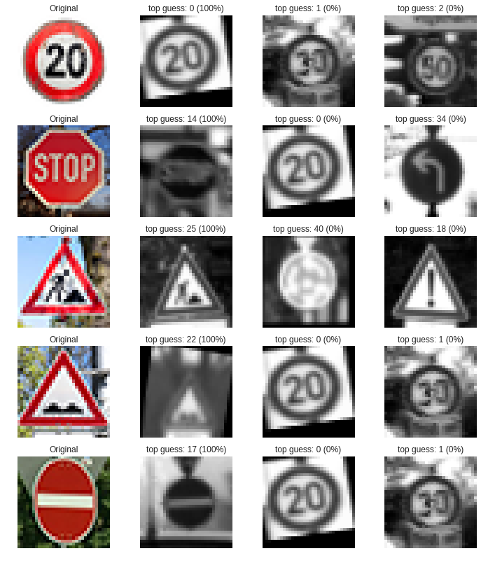 Traffic Sign Recognition This Is The Second Project Of By Luis Guette Typeiqs Medium