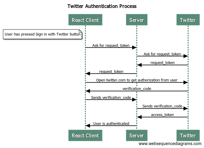 React Authentication with Twitter, Google, Facebook and Github