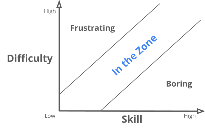 What is the Zone?