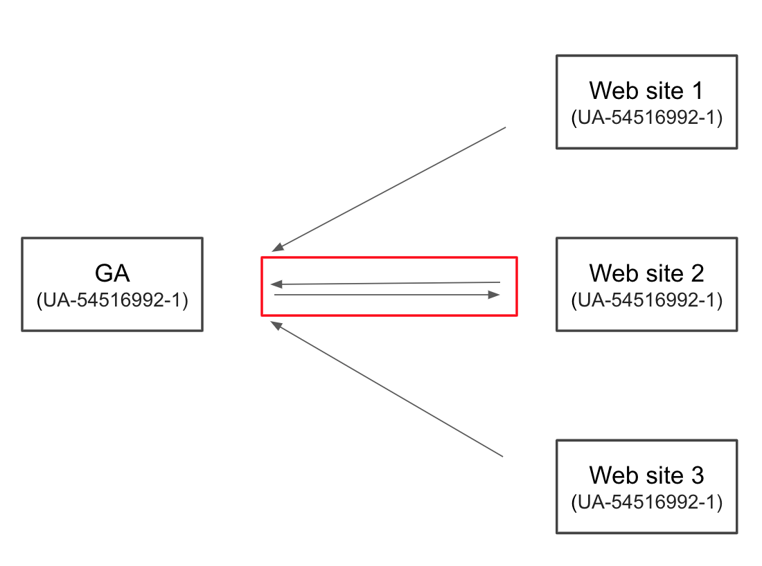 box representing Google Analytics with arrows showing data flow between it and three boxes representing websites