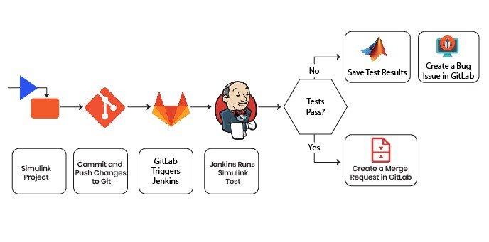 Continuous Delivery   Continuous Deployment