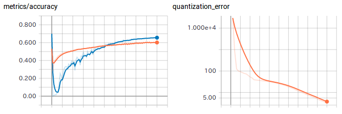 Step by Step to a Quantized Network - Marianne Stecklina - Medium