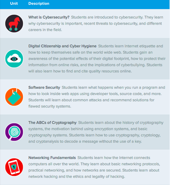 Introduction to Cybersecurity on CodeHS! - Read Write Code