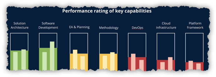 Mastering Digital: The State of Software Engineering Report 2018