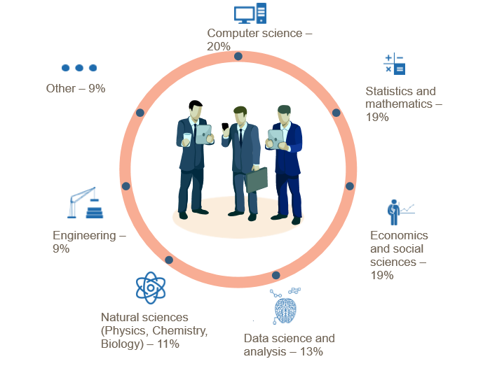 What are the Skills Needed to Become a Data Scientist in ...