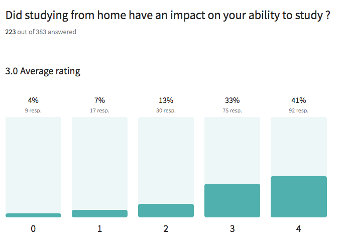 The impact of studying from home on undergrads in Ontario and Québec shows at 3 out of 4