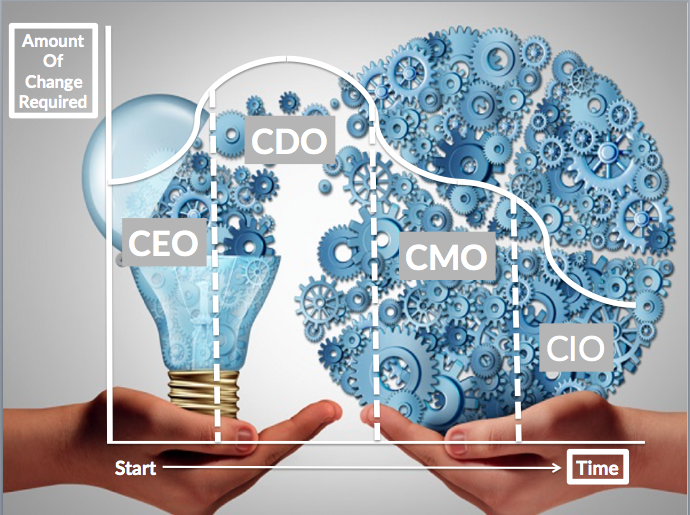 Too Many Chiefs How Cdos Cios Ctos And Cmos Must Work Together