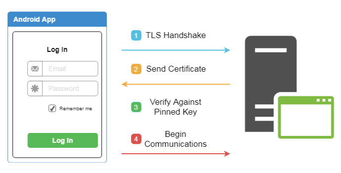 pinning certificate bypassing