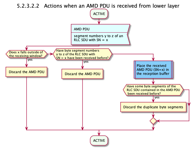 Actions when an AMD PDU is received from the lower layers