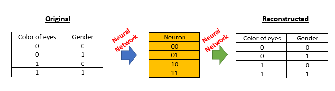 Autoencoders: Neural Networks for Unsupervised Learning