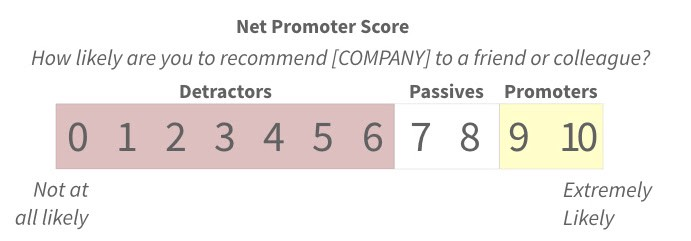 Net Promoter Score Considered Harmful (and What UX