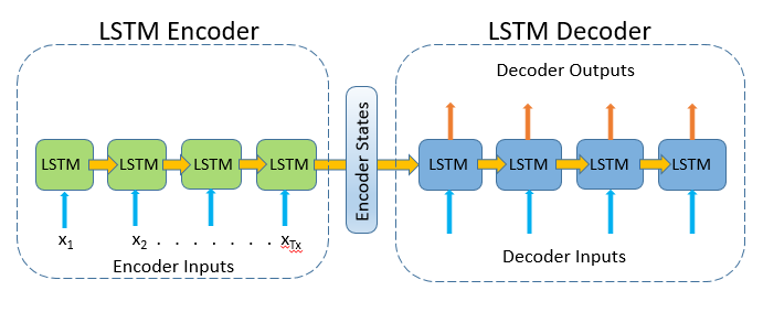 Time Series Forecasting With Deep Stacked Unidirectional And Bidirectional Lstms By Manohar Battula Towards Data Science