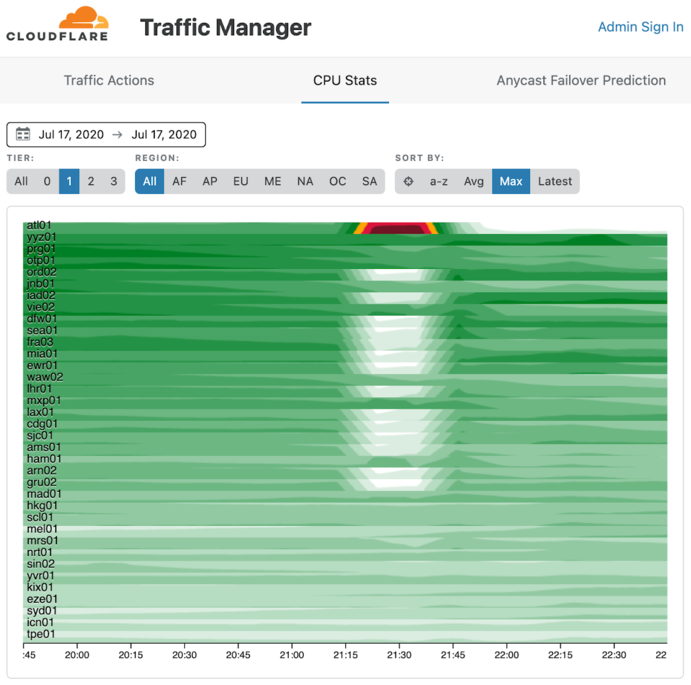 An image of Cloudflare's traffic manager taken from their blog post about an outage.