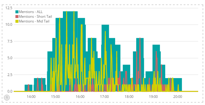 Leveraging Kibana and Elastic Search for Chat Analytics
