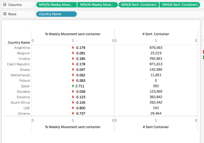 TABLEAU how-to :: Moving Axis Label from bottom to top