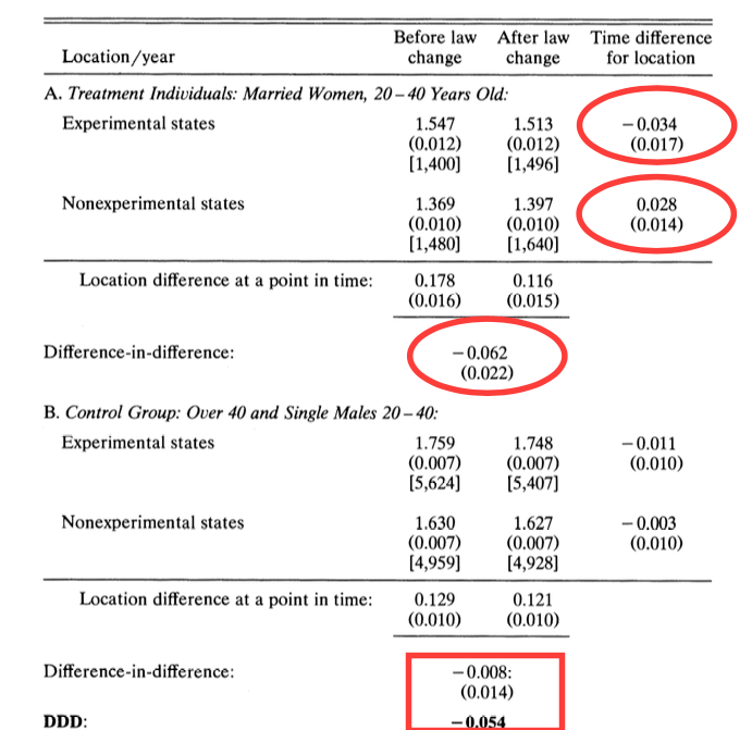 Causal inference 101: difference-in-differences - Towards