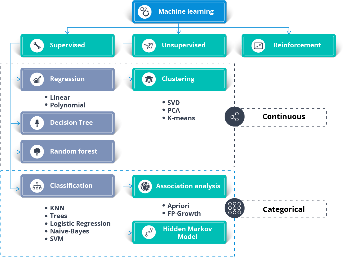 The image is displaying the types of machine learning models with various machine learning algorithms