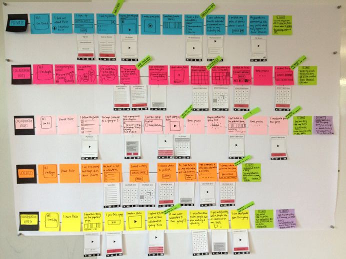 User Journeys and User Flows, Understanding the Difference
