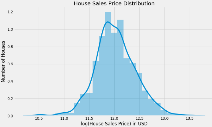What's the price of a house in Ames, Iowa? - The Making Of