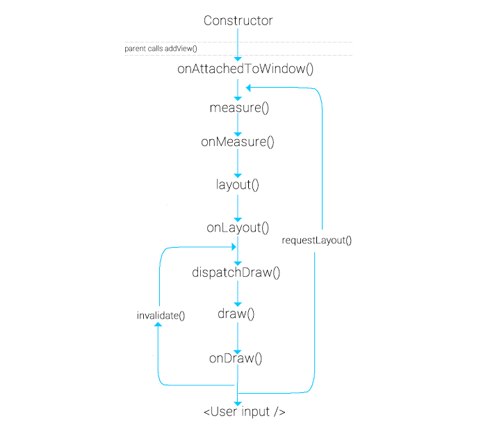 Android: draw a custom view - ProAndroidDev