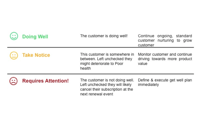 color coded scale to measure customer health