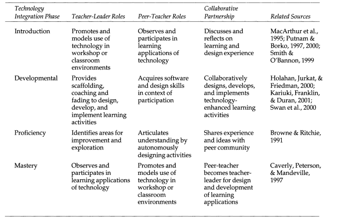 The learning model explored looks at 4 phases of learning Introduction, Development, Proficiency and Mastery.