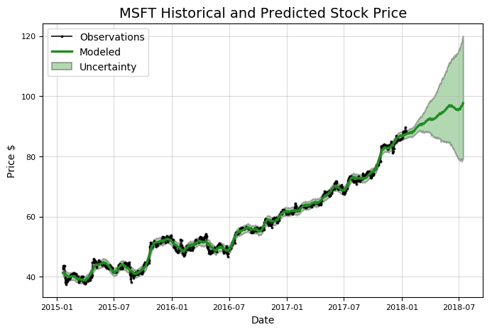 Stock Analysis in Python - Towards Data Science