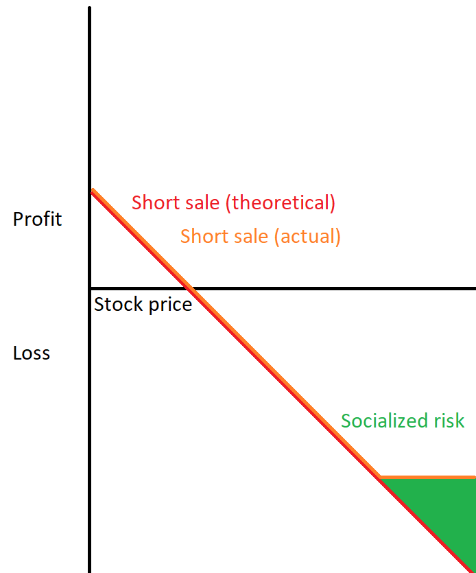 Theoretical vs actual return on a short sale. Theoretically unbounded, but in practice losses are capped.