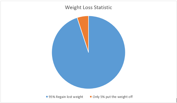 statistic says 95% do know how to lose weight consistently
