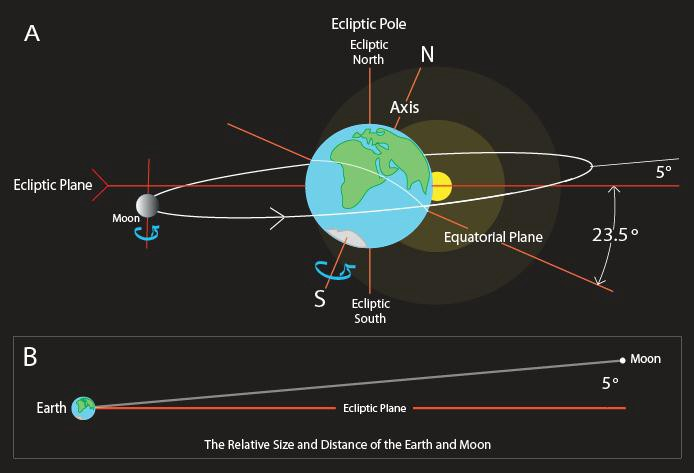 How the Earth moves, and how do we know? - Starts With A