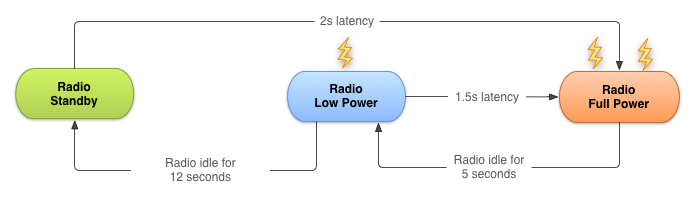 Tame your Android apps power consumption — optimize for