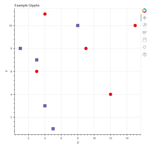 Data Visualization with Bokeh in Python, Part I: Getting Started